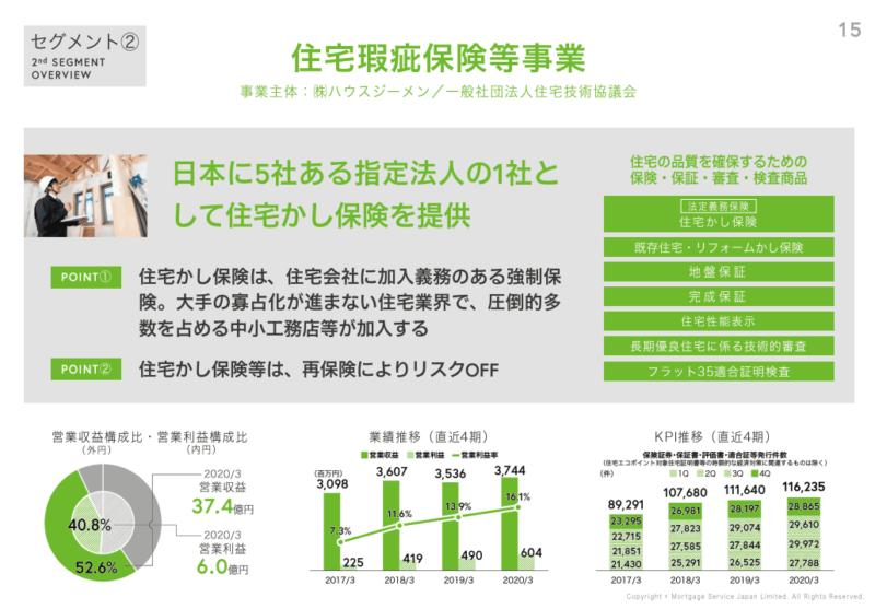 7192 日本モーゲージサービス 住宅瑕疵保険事業 20年3月期決算説明資料