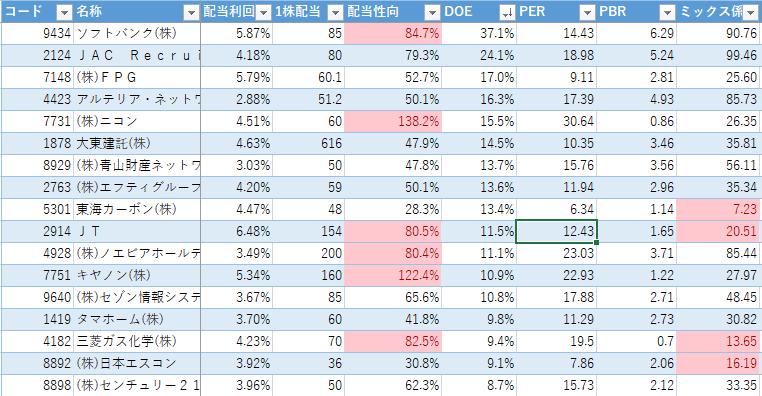 高配当ランキング(2020年1月6日)DOEランキング