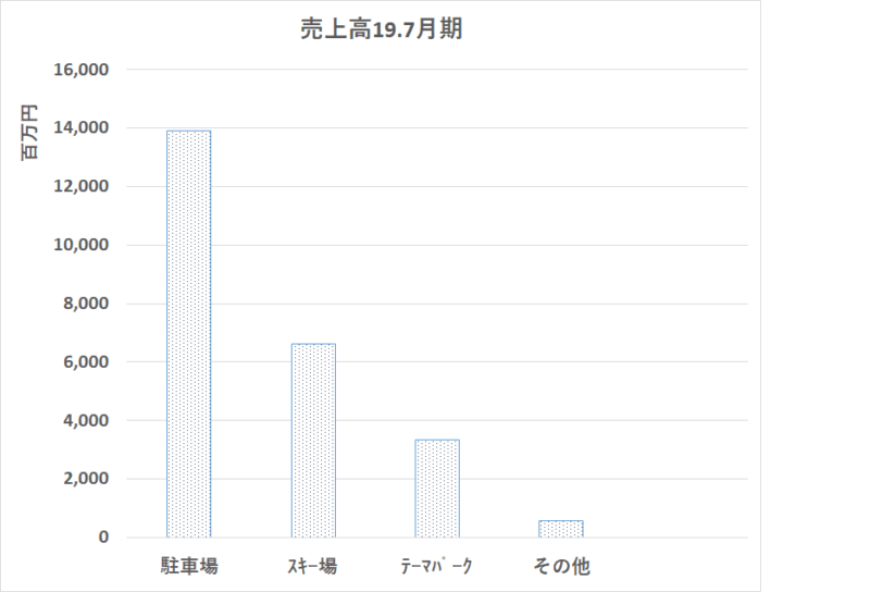 2353 日本駐車場開発 売上高 セグメント別