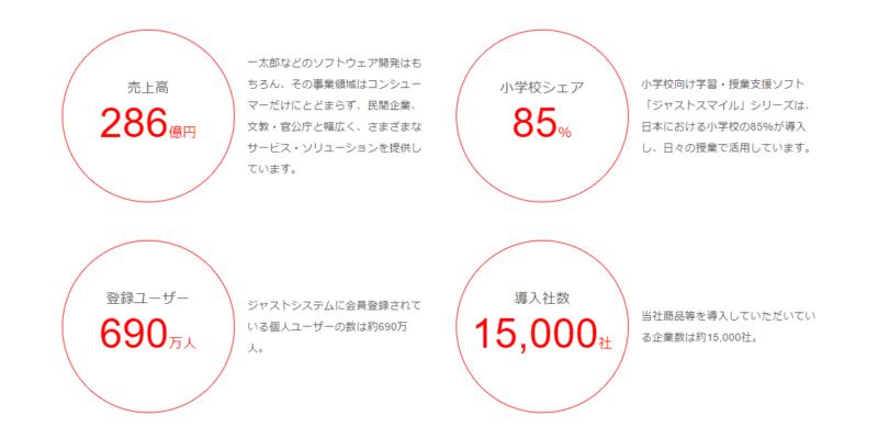 4686 ジャストシステム 事業概要