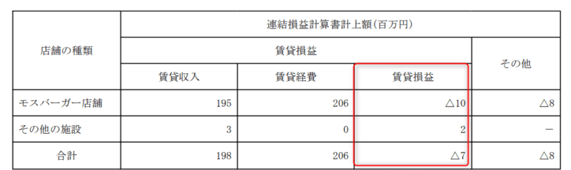 8153 モスフードサービス 賃貸等不動産 2019年3月期有価証券報告書より