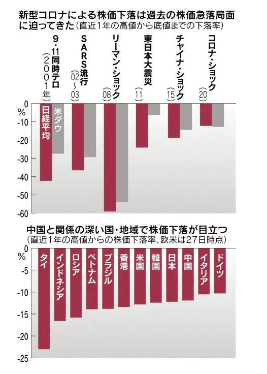 コロナショック 日本経済新聞2020年2月29日