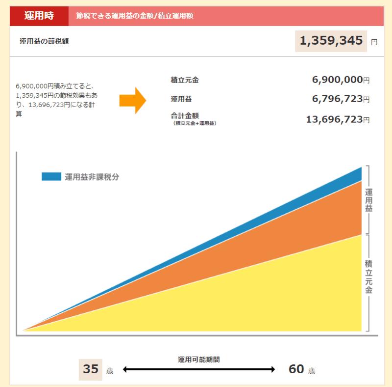 楽天証券 iDeCo 月23000円 25年 5%運用