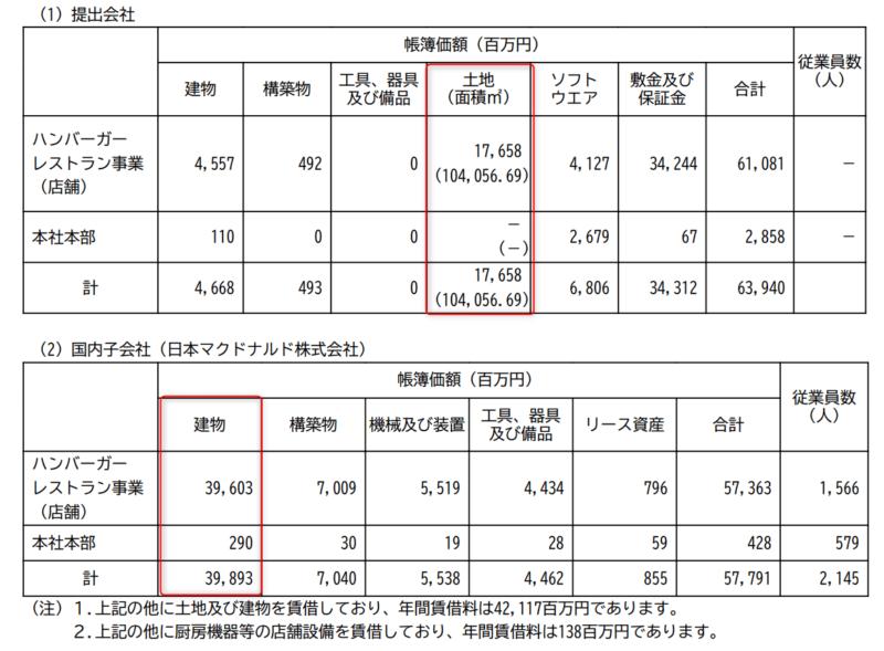 2702 日本マクドナルドHD 不動産賃貸 内訳 2018年12月期有価証券報告書より