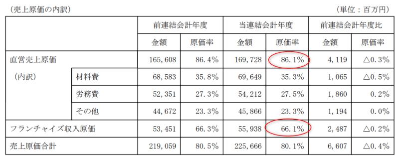 2702 日本マクドナルドHD フランチャイズ収入原価 2019年12月期決算短信より