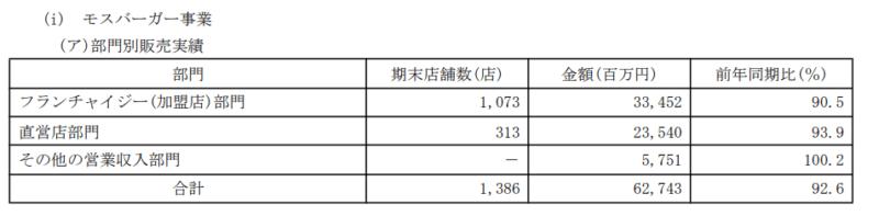 8153 モスフードサービス 店舗数 2019年3月期有価証券報告書より