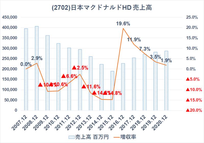 2702 日本マクドナルドHD 売上高