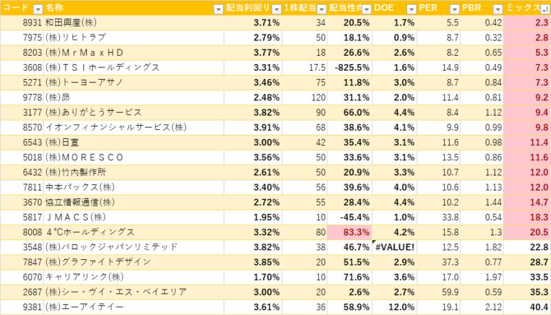 2月高配当ランキング ミックス係数(PER×PBR)(2020)