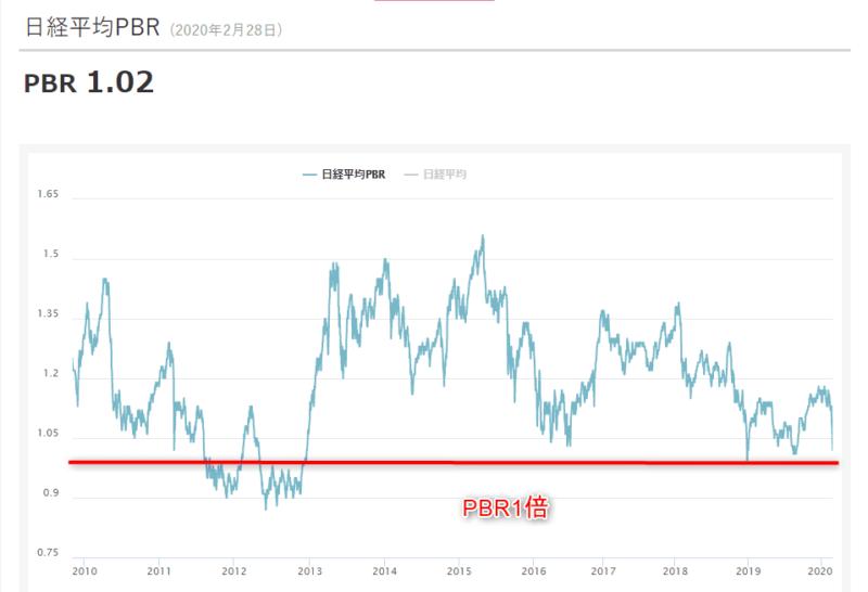 日経平均株価 PBR 20年2月28日