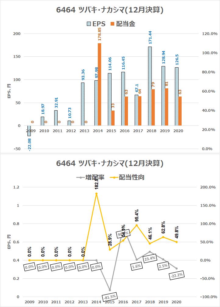 6464 ツバキ・ナカシマ2020