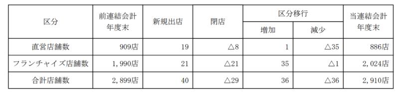 2702 日本マクドナルドHD 店舗数 2019年12月期決算短信より