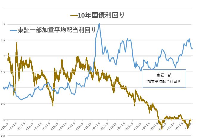 統計 東証一部加重平均配当利回り 国債金利