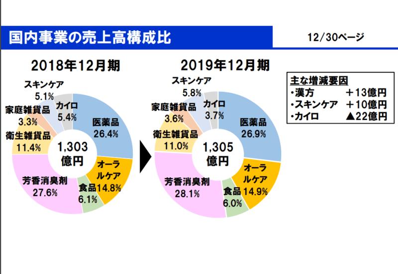 4967 小林製薬 国内事業 2019年12月期決算説明会資料より