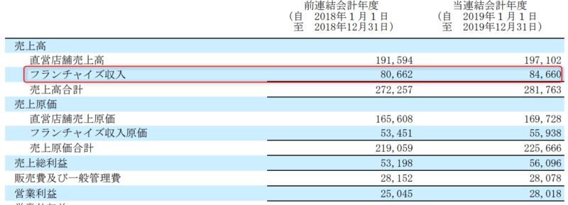 2702 日本マクドナルドHD フランチャイズ収入 2019年12月期決算短信より