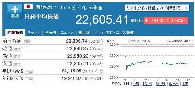 日経平均株価 2020年2月25日 Yahoo!ファイナンス
