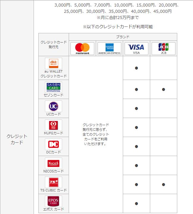 au pay クレジットカード