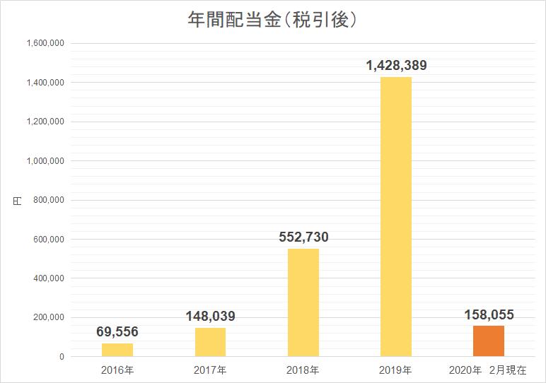 20202月受取配当金 2月時点累積配当金