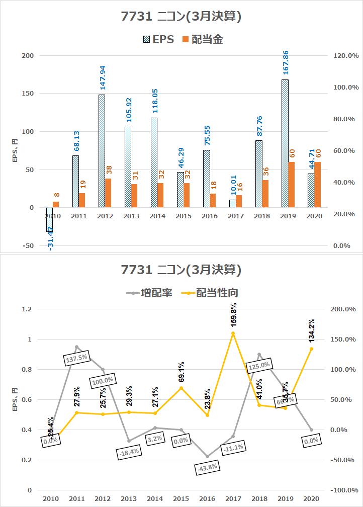 7731 ニコン 配当金