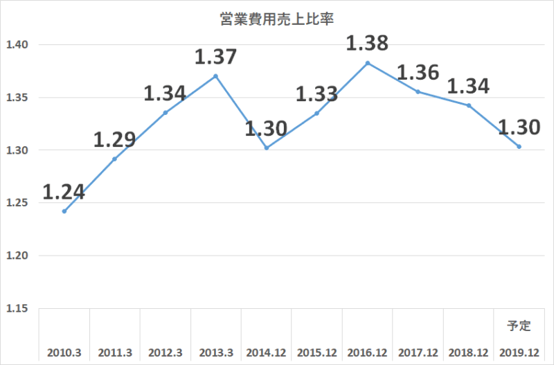 JT 営業費用売上比率