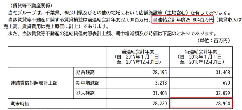 2702 日本マクドナルドHD 賃貸等不動産 2018年12月期有価証券報告書より