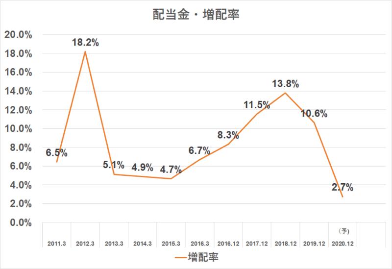 4967 小林製薬 配当金推移 増配率