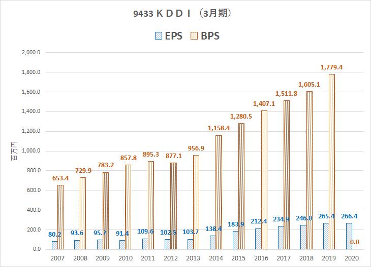 9433 EPS BPS