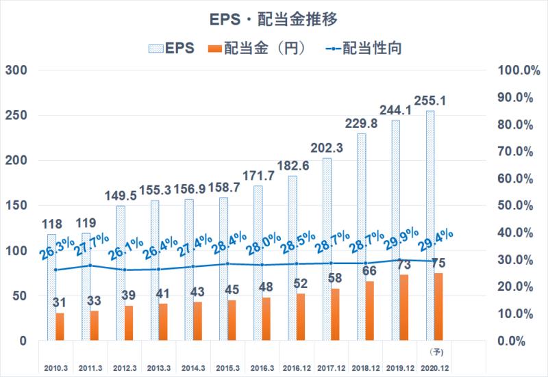 4967 小林製薬 配当金推移 EPS