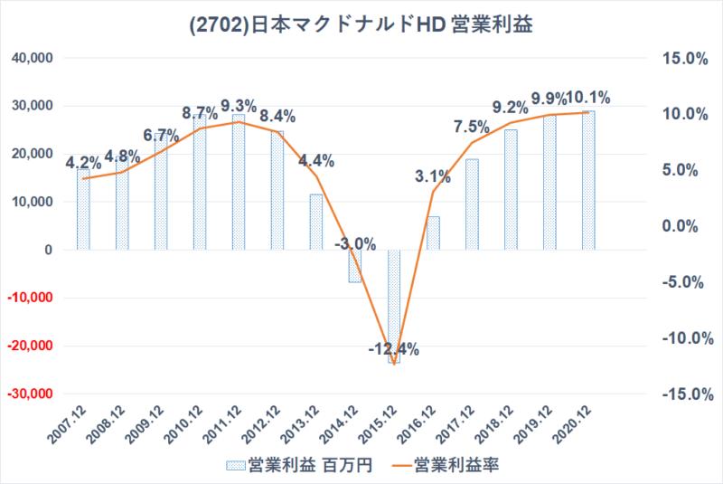 2702 日本マクドナルドHD 営業利益