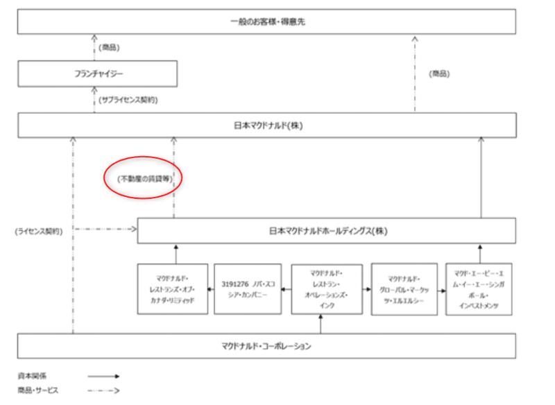 2702 日本マクドナルドHD 不動産賃貸 2018年12月期有価証券報告書より
