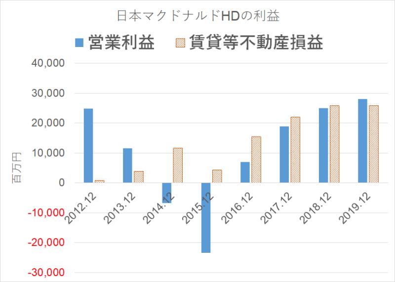 2702 日本マクドナルドHD 不動産利益