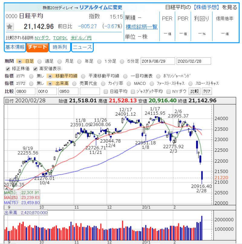 日経平均株価 2020年コロナ