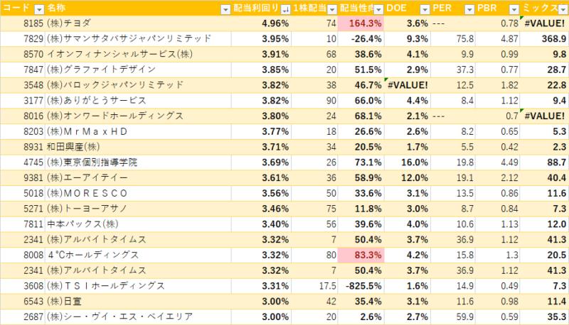 2月高配当ランキング 配当利回り(2020)