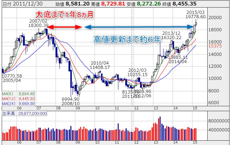バブル リーマンショック 日経平均株価