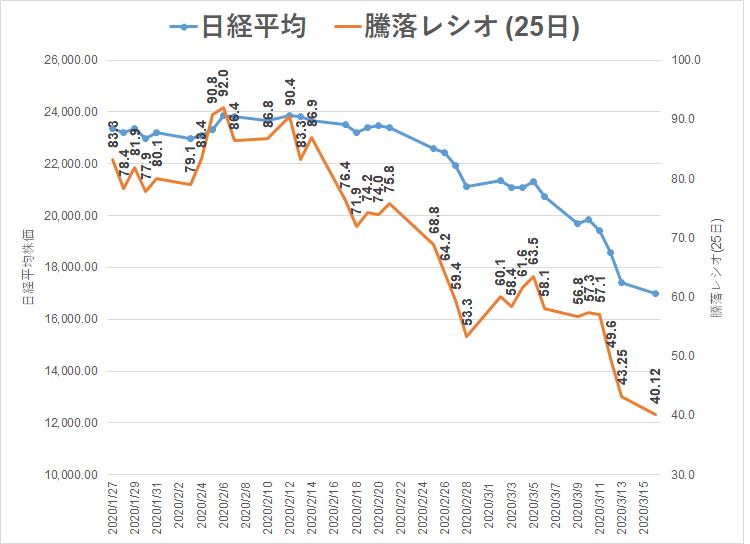2020.3.16 コロナショック 騰落レシオ