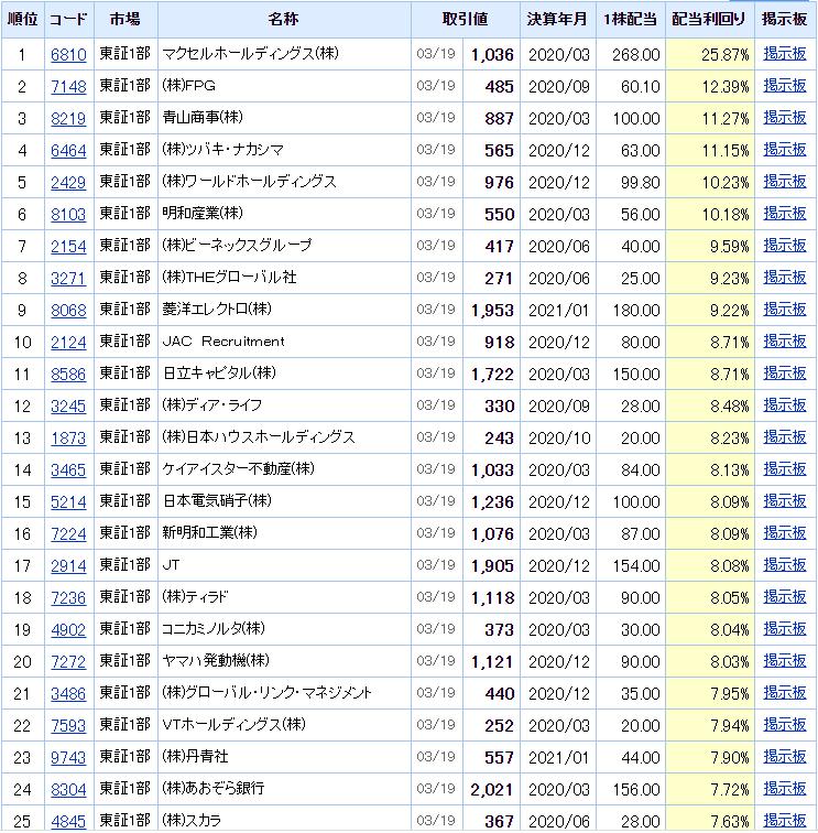 2020.3.19高配当ランキング  Yahoo!ファイナンスより