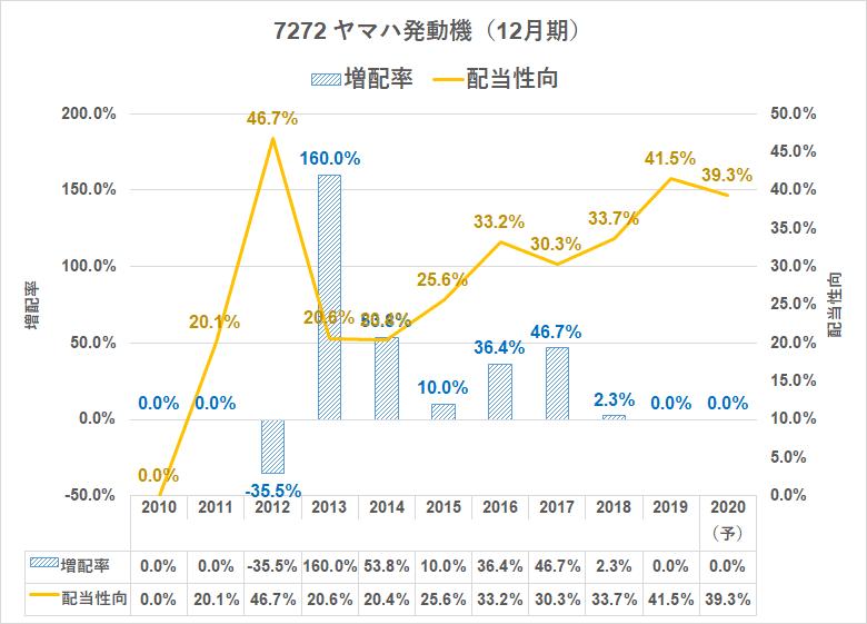 7272 ヤマハ発動機 増配率推移