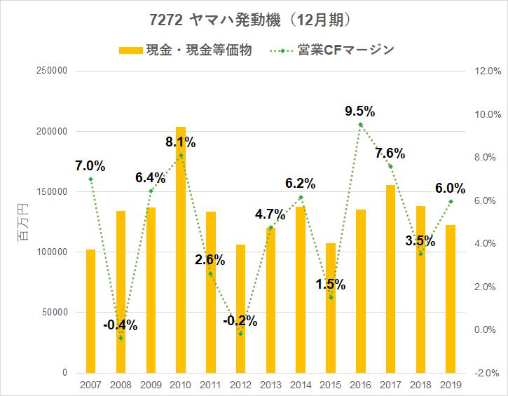 7272 ヤマハ発動機 営業キャッシュフローマージン 現預金