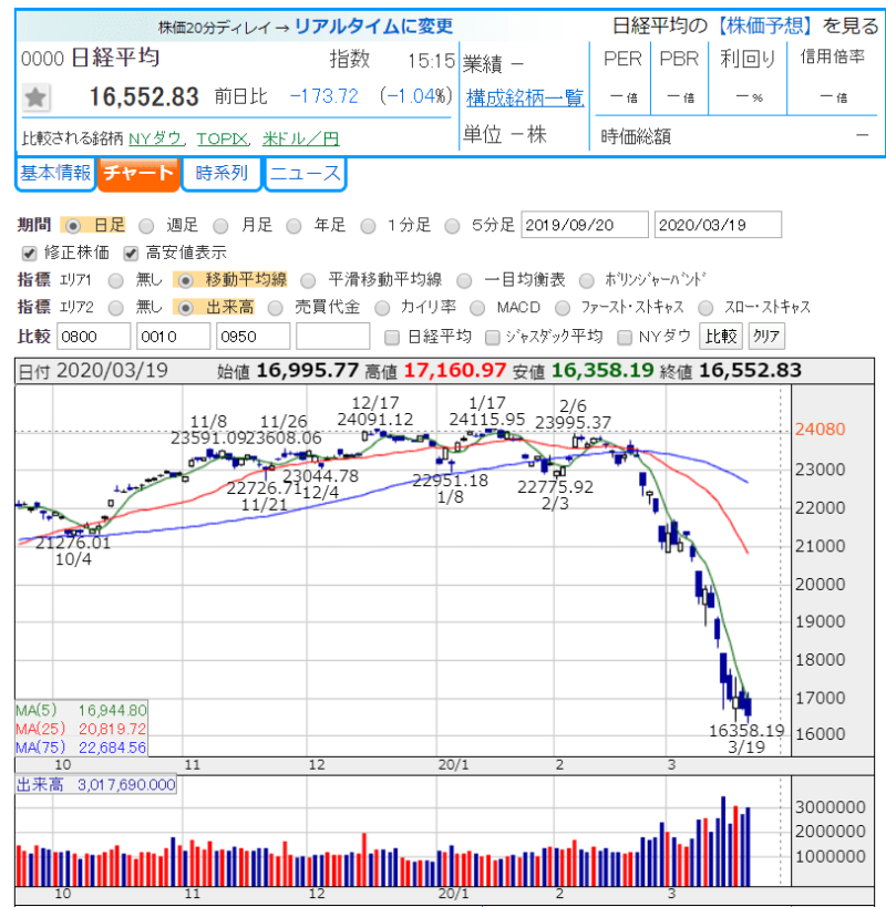 2020.3.19 日経平均株価 かぶたんより