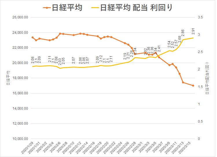 2020.3.16 コロナショック 日経配当利回り