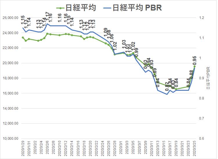 2020.3.25 日経平均株価 日経PBR
