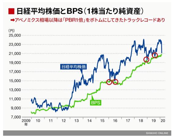 日経平均株価 PBR1倍 四季報オンラインより