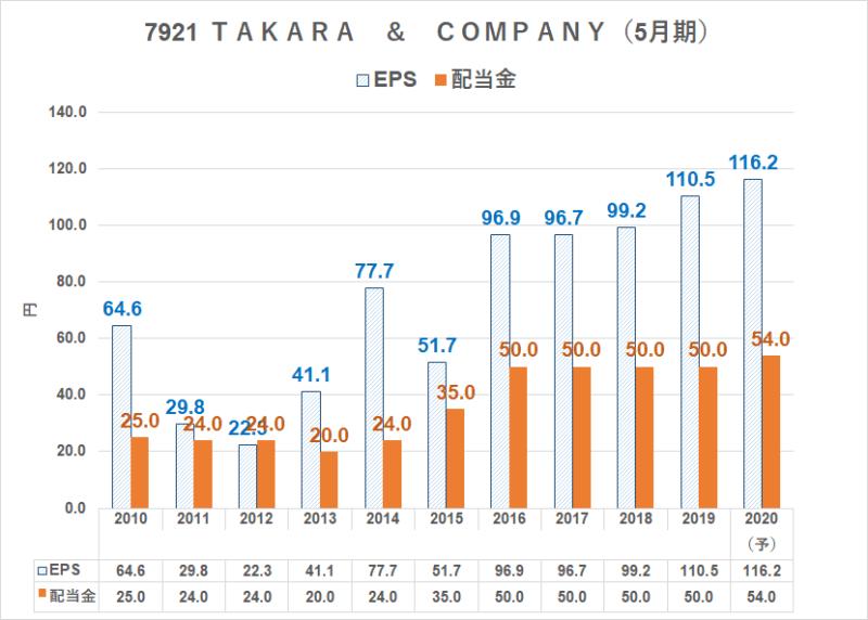 7921 TAKARA & COMPANY 配当金