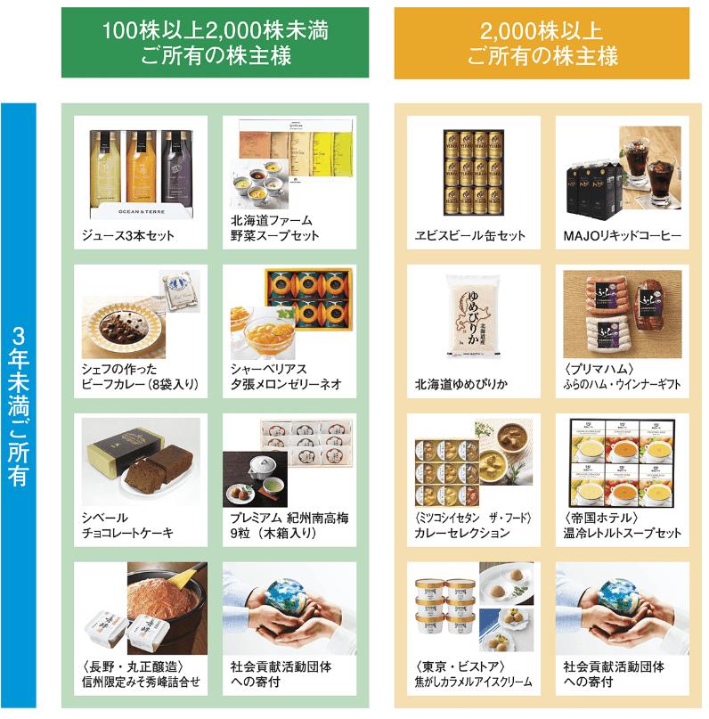 7921 TAKARA & COMPANY 株主優待 3年未満