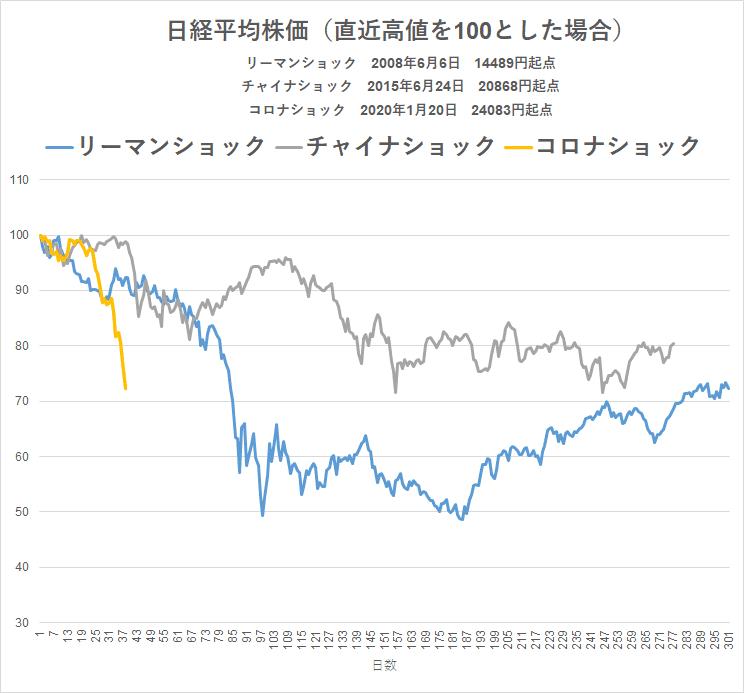 コロナショック 20.3.13 株価比較 リーマンショック チャイナショック 高値から
