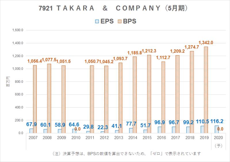 7921 TAKARA & COMPANY BPS