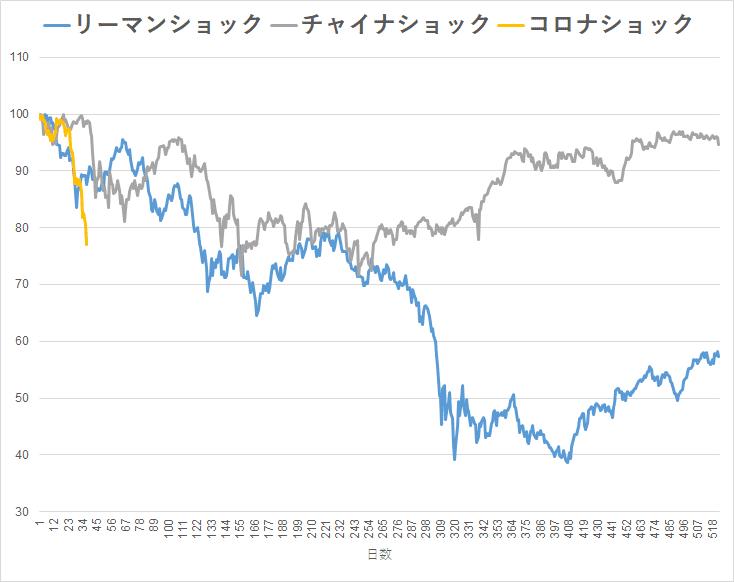 2020.3.12 株価