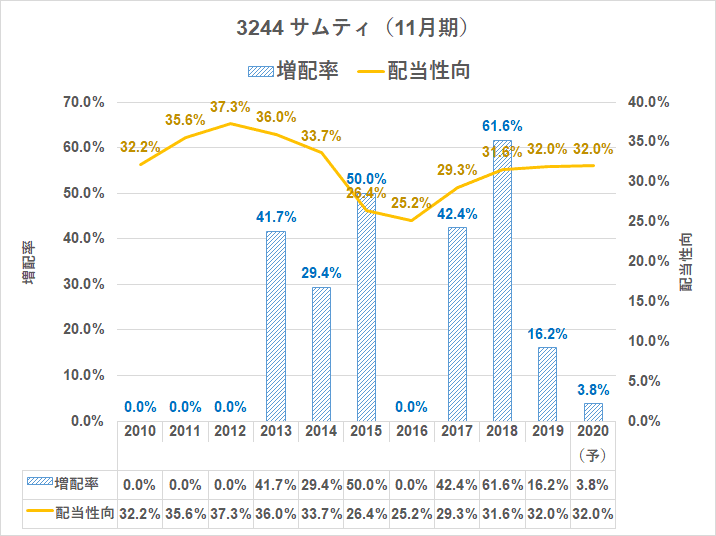 3244 サムティ 増配率2020