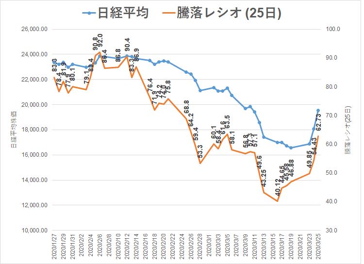 2020.3.25 日経平均株価 騰落レシオ