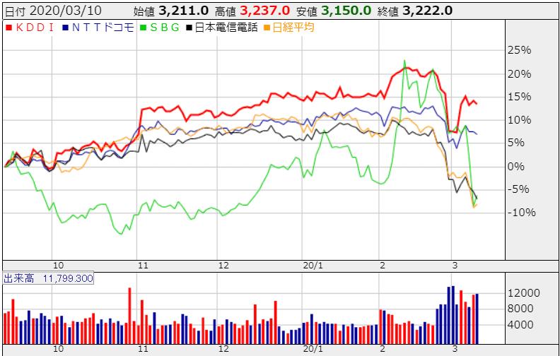 日経平均株価 2020年3月10日 KDDI かぶたんより