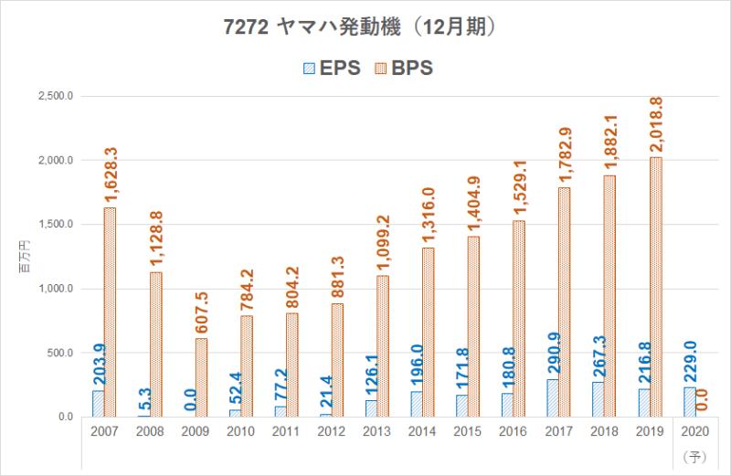 7272 ヤマハ発動機 EPS BPS推移